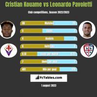 Cristian Kouame vs Leonardo Pavoletti h2h player stats