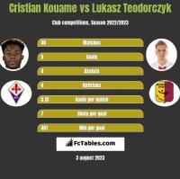 Cristian Kouame vs Lukasz Teodorczyk h2h player stats