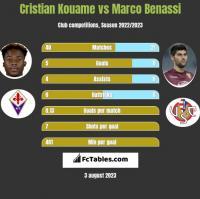 Cristian Kouame vs Marco Benassi h2h player stats