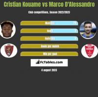 Cristian Kouame vs Marco D'Alessandro h2h player stats