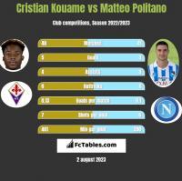 Cristian Kouame vs Matteo Politano h2h player stats