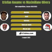 Cristian Kouame vs Maximiliano Olivera h2h player stats