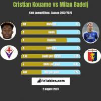Cristian Kouame vs Milan Badelj h2h player stats