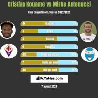 Cristian Kouame vs Mirko Antenucci h2h player stats
