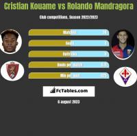 Cristian Kouame vs Rolando Mandragora h2h player stats