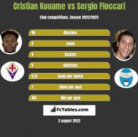 Cristian Kouame vs Sergio Floccari h2h player stats