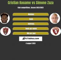 Cristian Kouame vs Simone Zaza h2h player stats