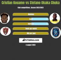 Cristian Kouame vs Stefano Okaka Chuka h2h player stats