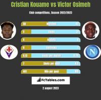 Cristian Kouame vs Victor Osimeh h2h player stats