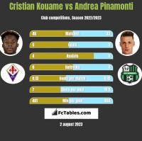 Cristian Kouame vs Andrea Pinamonti h2h player stats