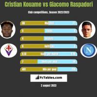 Cristian Kouame vs Giacomo Raspadori h2h player stats
