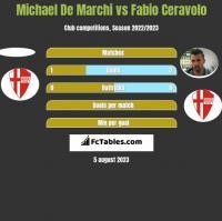 Michael De Marchi vs Fabio Ceravolo h2h player stats