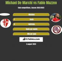 Michael De Marchi vs Fabio Mazzeo h2h player stats
