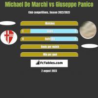 Michael De Marchi vs Giuseppe Panico h2h player stats
