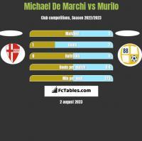 Michael De Marchi vs Murilo h2h player stats