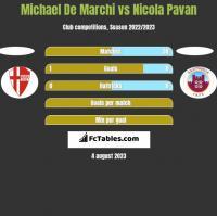 Michael De Marchi vs Nicola Pavan h2h player stats