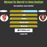 Michael De Marchi vs Reda Boultam h2h player stats
