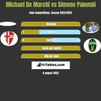 Michael De Marchi vs Simone Palombi h2h player stats