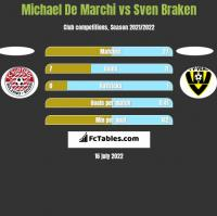 Michael De Marchi vs Sven Braken h2h player stats