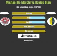 Michael De Marchi vs Davide Diaw h2h player stats