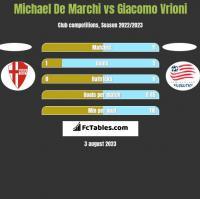 Michael De Marchi vs Giacomo Vrioni h2h player stats