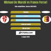 Michael De Marchi vs Franco Ferrari h2h player stats
