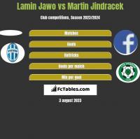 Lamin Jawo vs Martin Jindracek h2h player stats