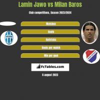 Lamin Jawo vs Milan Baros h2h player stats