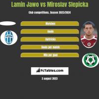 Lamin Jawo vs Miroslav Slepicka h2h player stats