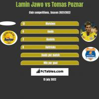 Lamin Jawo vs Tomas Poznar h2h player stats
