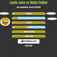 Lamin Jawo vs Matej Polidar h2h player stats