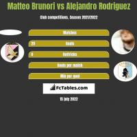 Matteo Brunori vs Alejandro Rodriguez h2h player stats