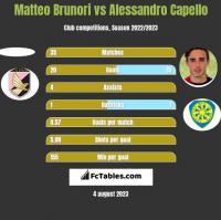 Matteo Brunori vs Alessandro Capello h2h player stats