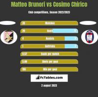 Matteo Brunori vs Cosimo Chirico h2h player stats