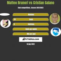 Matteo Brunori vs Cristian Galano h2h player stats