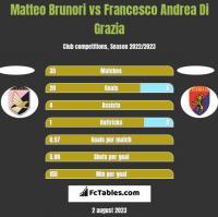 Matteo Brunori vs Francesco Andrea Di Grazia h2h player stats
