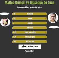 Matteo Brunori vs Giuseppe De Luca h2h player stats