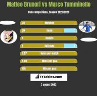 Matteo Brunori vs Marco Tumminello h2h player stats