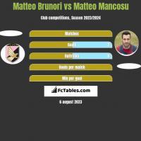 Matteo Brunori vs Matteo Mancosu h2h player stats