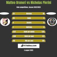 Matteo Brunori vs Nicholas Pierini h2h player stats