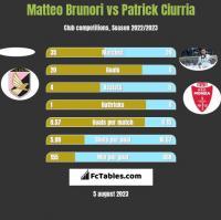 Matteo Brunori vs Patrick Ciurria h2h player stats