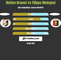 Matteo Brunori vs Filippo Melegoni h2h player stats