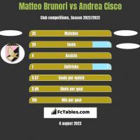 Matteo Brunori vs Andrea Cisco h2h player stats