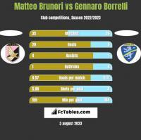 Matteo Brunori vs Gennaro Borrelli h2h player stats