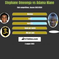 Stephane Omeonga vs Adama Niane h2h player stats