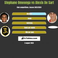 Stephane Omeonga vs Alexis De Sart h2h player stats