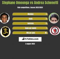 Stephane Omeonga vs Andrea Schenetti h2h player stats