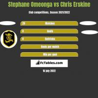 Stephane Omeonga vs Chris Erskine h2h player stats