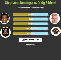 Stephane Omeonga vs Craig Sibbald h2h player stats