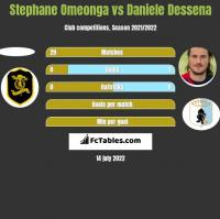Stephane Omeonga vs Daniele Dessena h2h player stats
